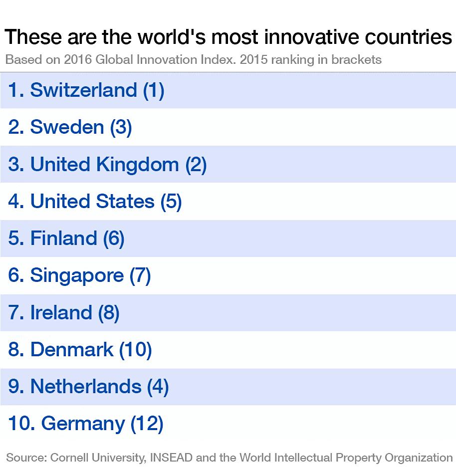 As 10 economias mais inovadoras do mundo, 2016