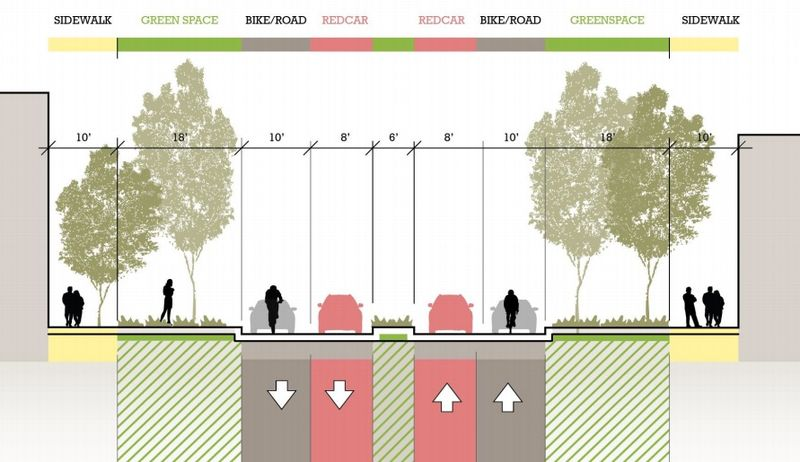 Um gráfico re-imaginando a rua 19th, em São Francisco: bem menos carros nas ruas devido a eficiência causada pelo uso de carros sem motoristas. Mais espaço para as faixas para bicicletas e áreas verdes. green space. Gerry Tierney, Perkins + Will.